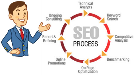 Search Engine Optimization Hyderabad